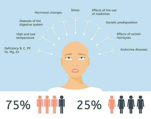 hair-fall-factors-dr-batra-treatment