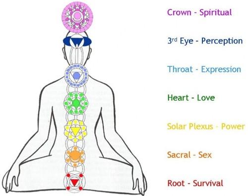 7 Kundalini Yoga Poses and Its Benefits | Styles At Life