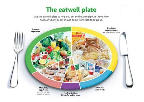 Healthy Diet Plan Chart For Men And Women | Styles At Life