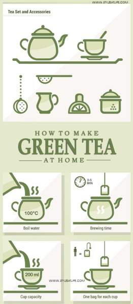 How to Make Green Tea At Home