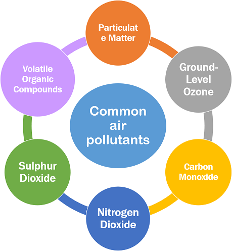 Types of Air pollution2