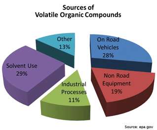 The Volatile Organic Compounds In Air Pollutants List