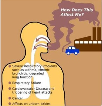 Types Of Air Pollution Bad Odors