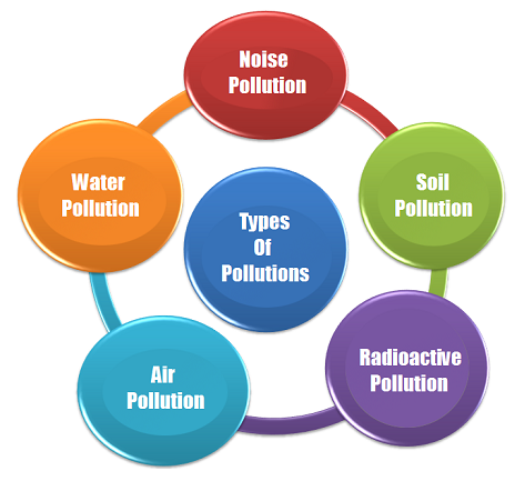 three types of pollution essay Environmental pollution is the biggest menace to the human race on this planet short essay on environmental pollution here is your essay on water pollution.