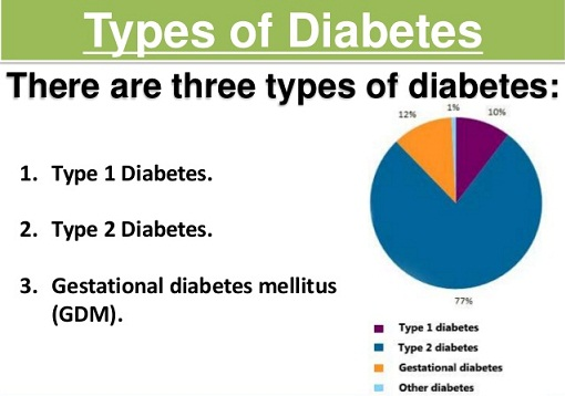 Different Types Of Diabetes