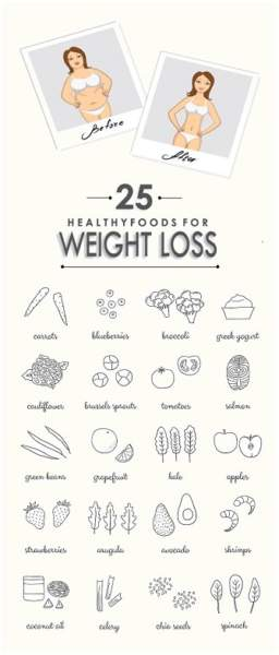 Diet Foods for Weight Loss