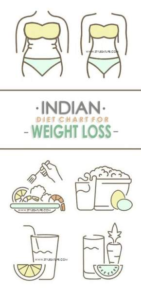 Best Indian Diet Chart For Weight Loss : Veg, Non-Veg
