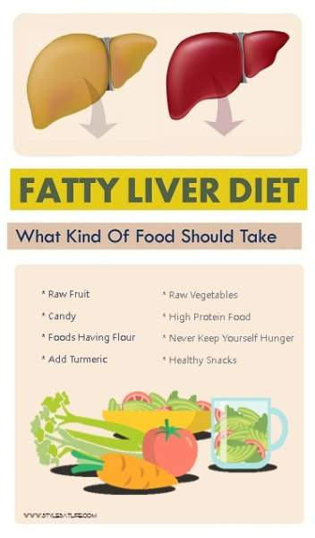 Fatty Liver Diet Menu Chart - What Kind Of Food Should ...