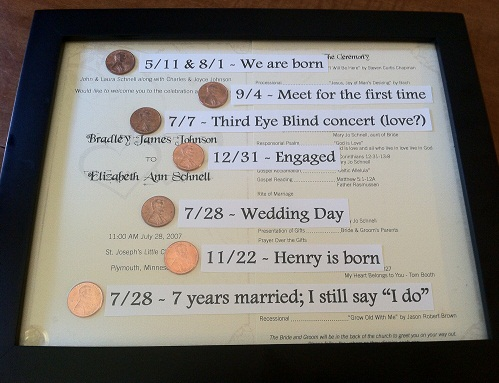 Important Dates of Marriage