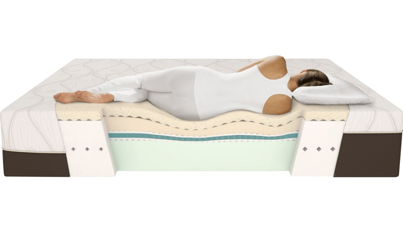 Tips To Choosing Mattress For Back Pain