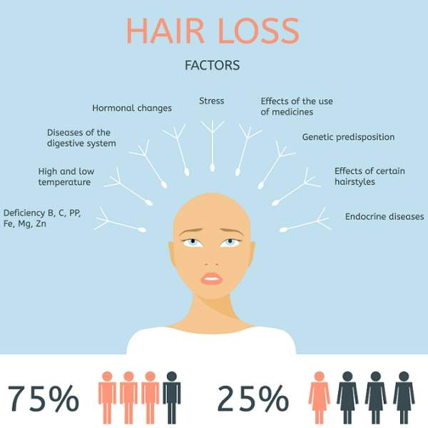 causes of hair fall