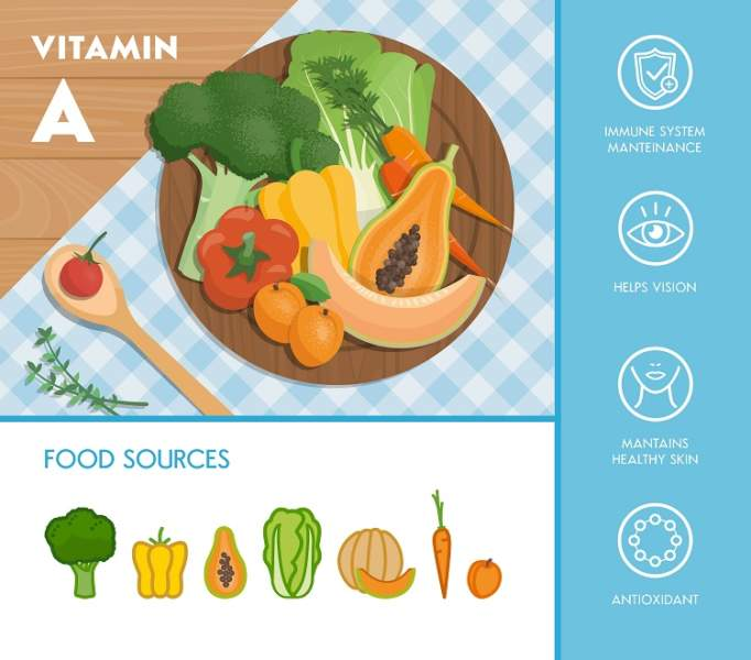 sources of vitamin a